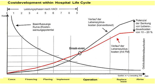 Life cycle calculation